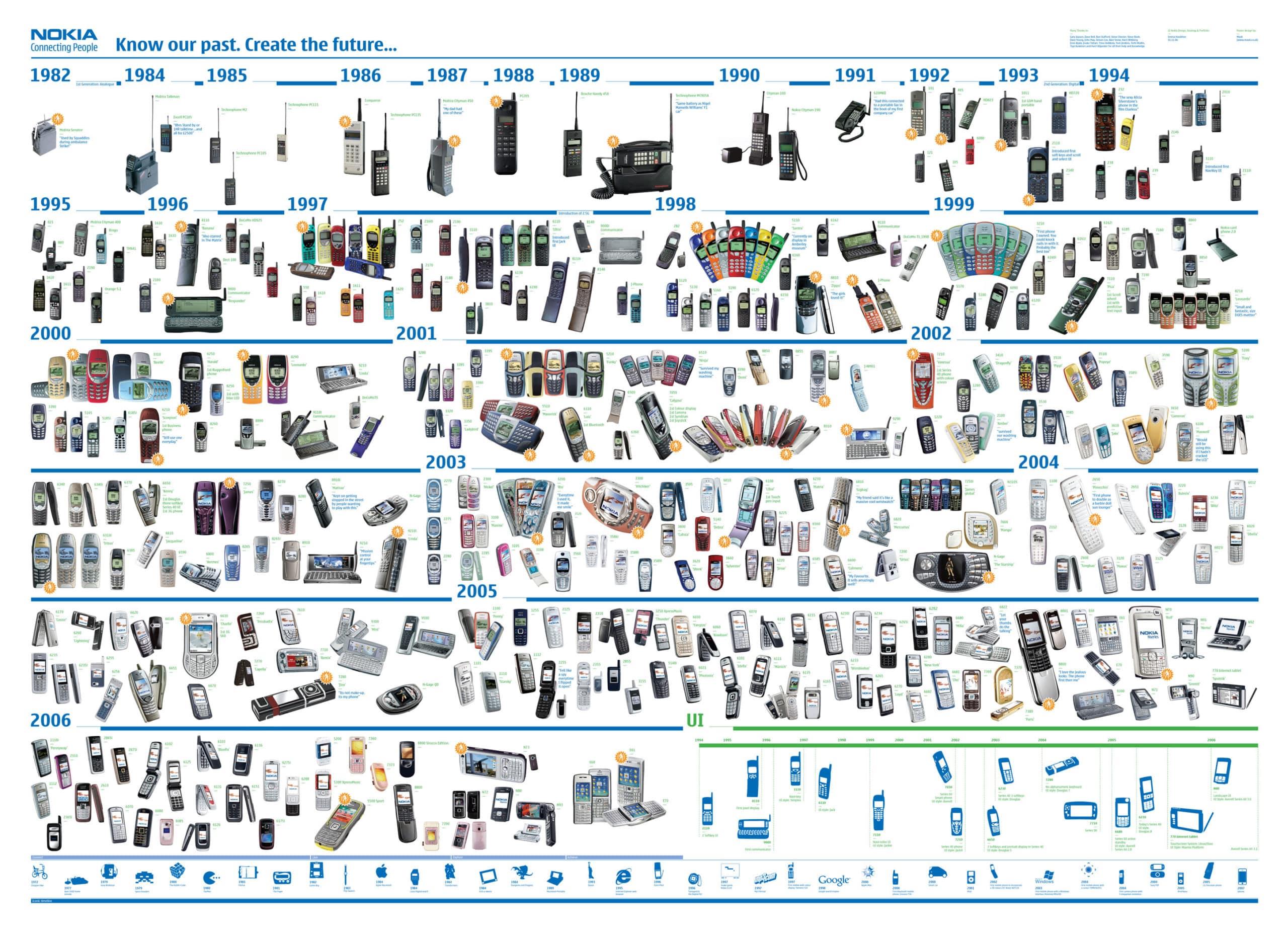 Nokia: come contattare un operatore